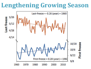 Growing-Season